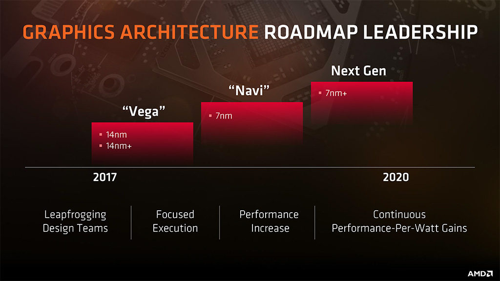 AMD Navi поступит в продажу в третьем квартале 2019