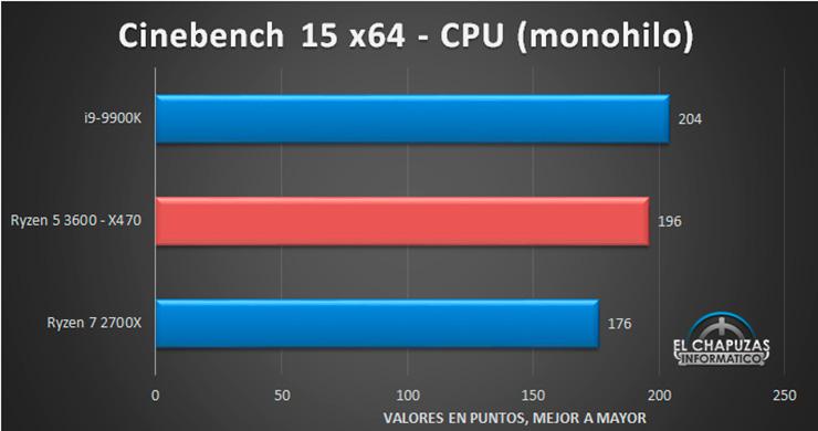 Первый обзор AMD Ryzen 5 3600 уже в сети