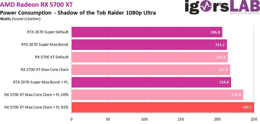 Radeon RX 5700 XT обходит RTX 2080 на частоте 2200 МГц